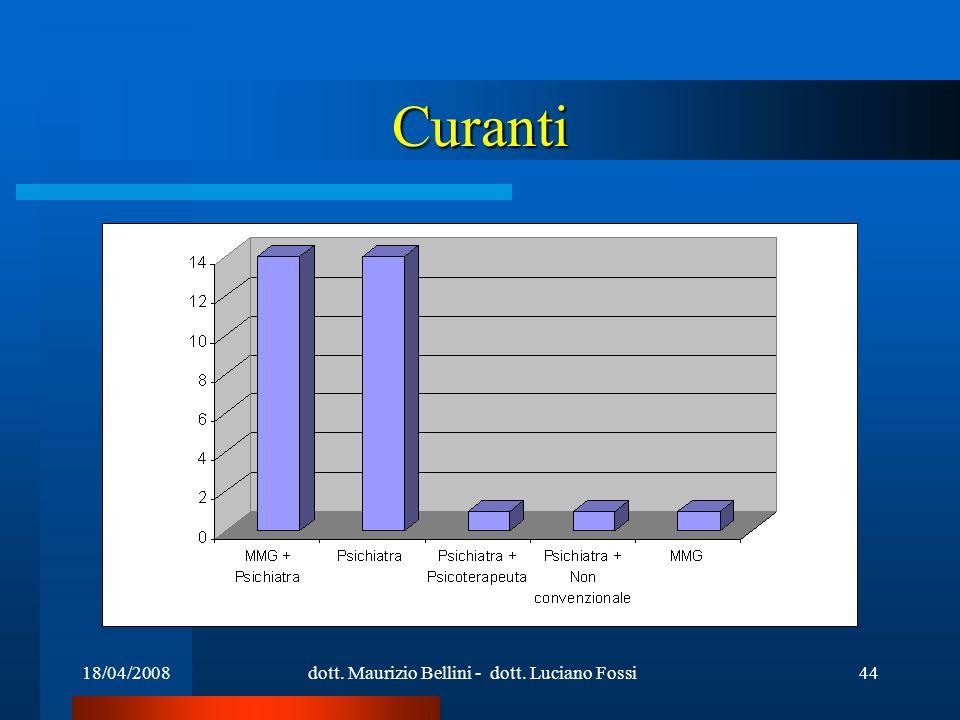 18/04/2008dott. Maurizio Bellini - dott. Luciano Fossi44 Curanti