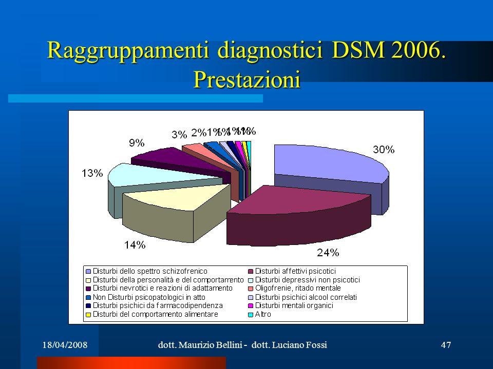 18/04/2008dott. Maurizio Bellini - dott. Luciano Fossi47 Raggruppamenti diagnostici DSM 2006. Prestazioni