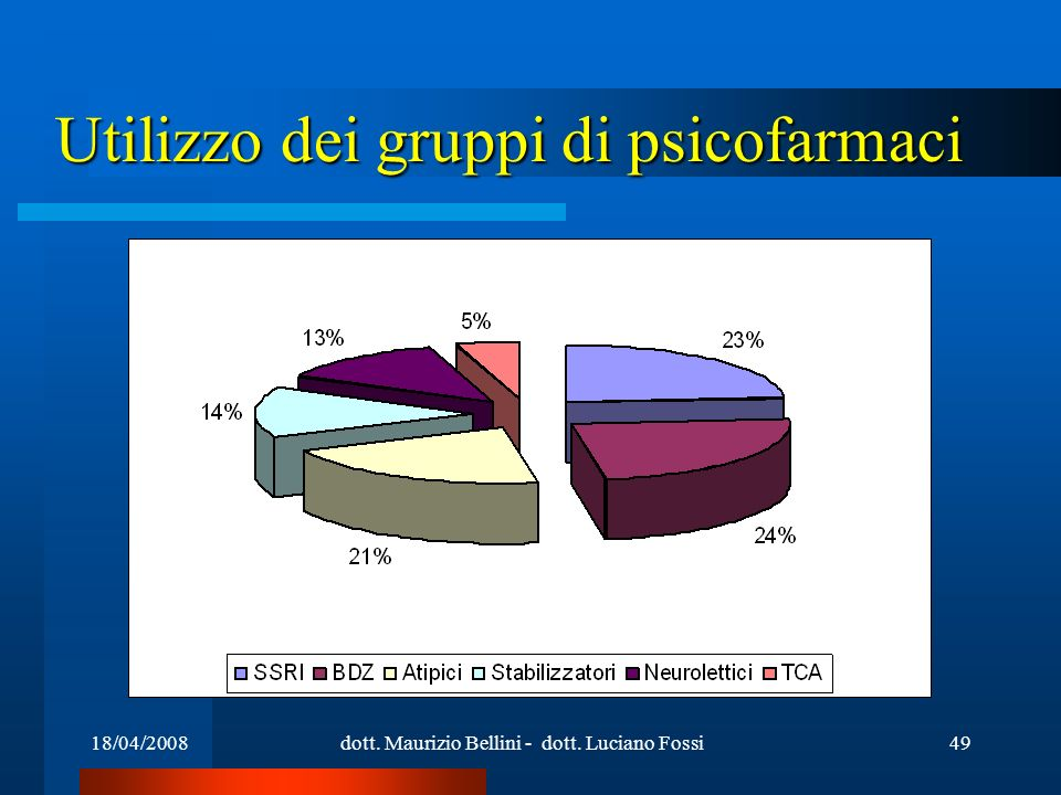 18/04/2008dott. Maurizio Bellini - dott. Luciano Fossi49 Utilizzo dei gruppi di psicofarmaci