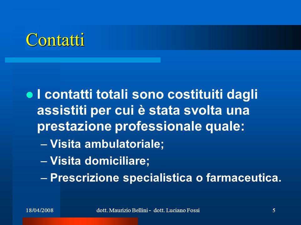 18/04/2008dott. Maurizio Bellini - dott. Luciano Fossi5 Contatti I contatti totali sono costituiti dagli assistiti per cui è stata svolta una prestazi