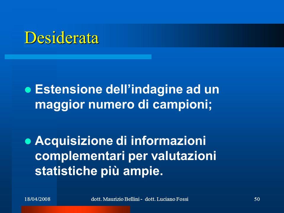 18/04/2008dott. Maurizio Bellini - dott. Luciano Fossi50 Desiderata Estensione dellindagine ad un maggior numero di campioni; Acquisizione di informaz