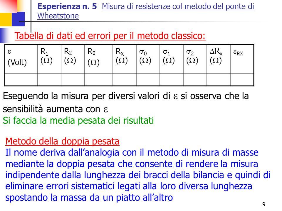 9 Esperienza n. 5 Misura di resistenze col metodo del ponte di Wheatstone (Volt) R 1 ( ) R 2 ( ) R 0 ( ) R X ( ) 0 ( ) 1 ( ) 2 ( ) R x ( ) RX Tabella