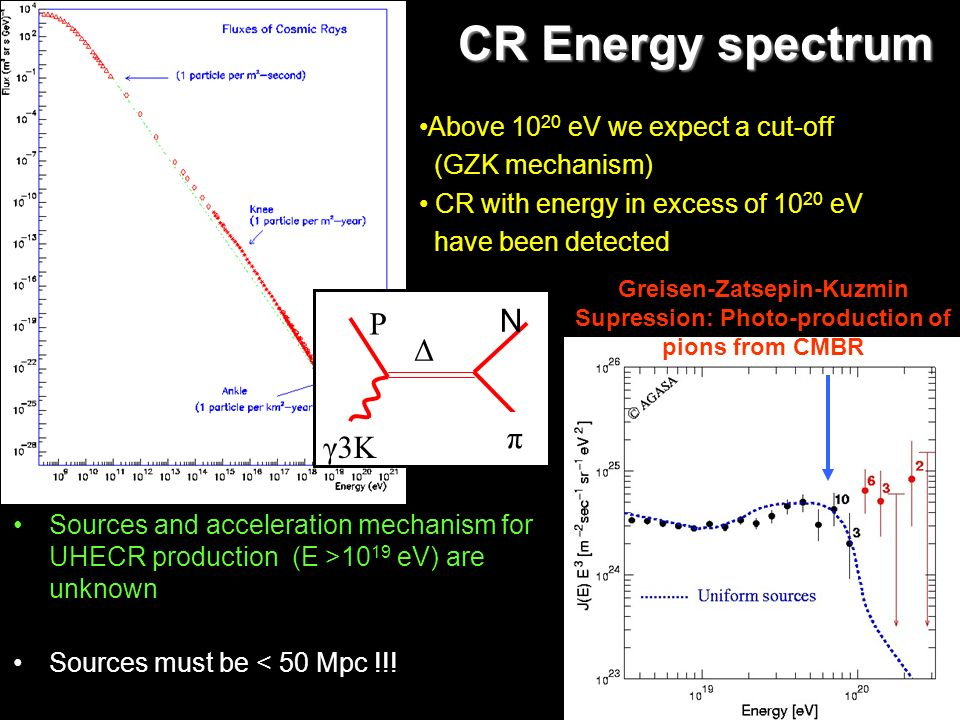 CR Energy spectrum Sources and acceleration mechanism for UHECR production (E >10 19 eV) are unknown Sources must be < 50 Mpc !!! Above 10 20 eV we ex