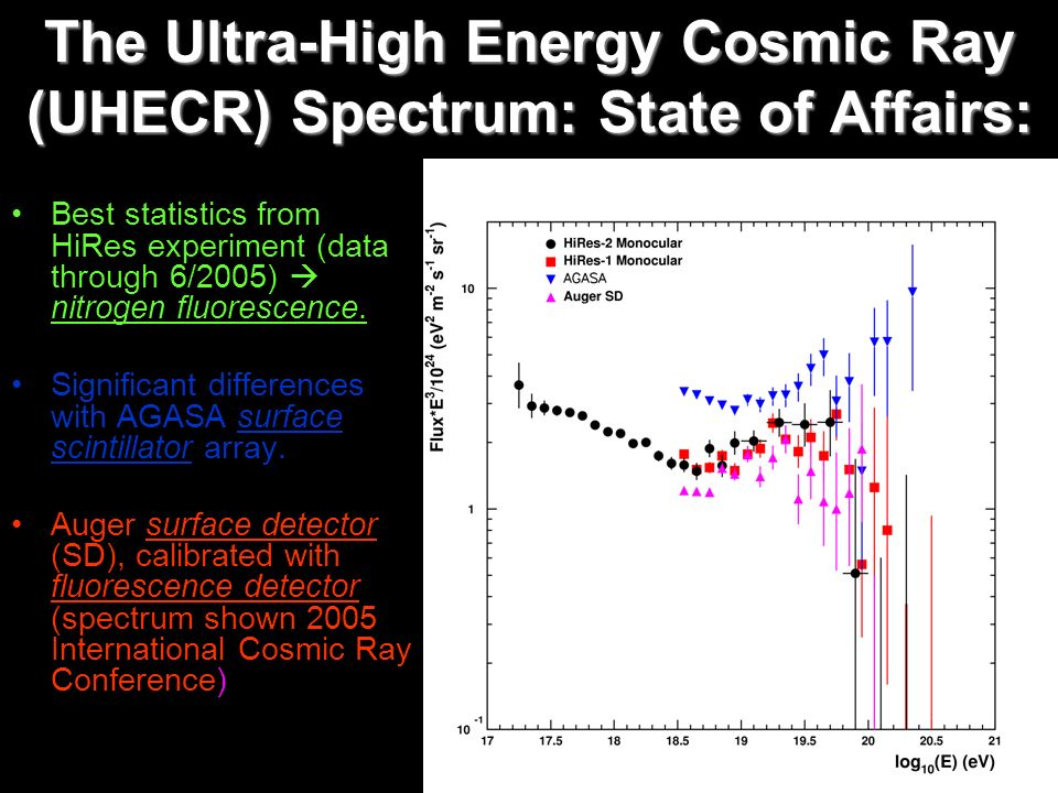 The Ultra-High Energy Cosmic Ray (UHECR) Spectrum: State of Affairs: Best statistics from HiRes experiment (data through 6/2005) nitrogen fluorescence