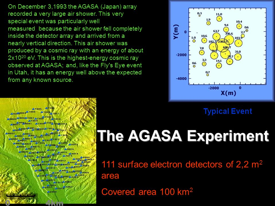 On December 3,1993 the AGASA (Japan) array recorded a very large air shower. This very special event was particularly well measured because the air sh