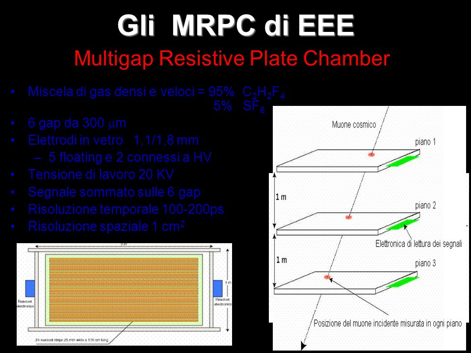 Gli MRPC di EEE Miscela di gas densi e veloci = 95% C 2 H 2 F 4 5% SF 6 6 gap da 300 m Elettrodi in vetro 1,1/1,8 mm –5 floating e 2 connessi a HV Ten