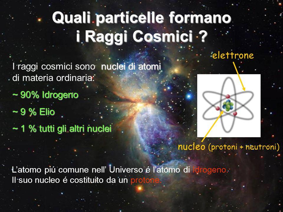 Quali particelle formano i Raggi Cosmici ? nuclei di atomi I raggi cosmici sono nuclei di atomi di materia ordinaria: ~ 90% Idrogeno ~ 9 % Elio ~ 1 %