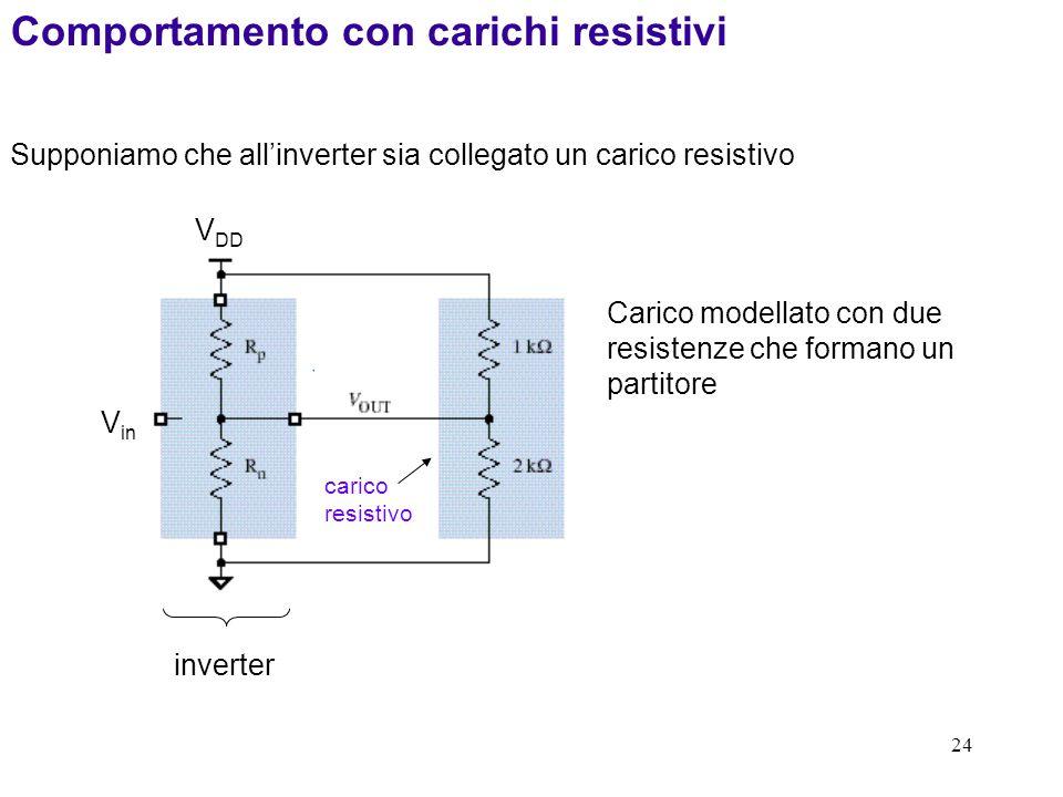 24 carico resistivo Carico modellato con due resistenze che formano un partitore Comportamento con carichi resistivi Supponiamo che allinverter sia co