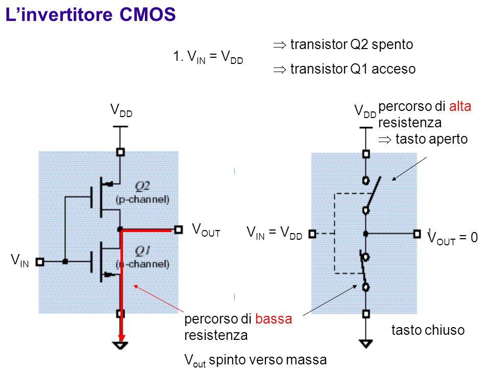 3 Linvertitore CMOS V DD V OUT V IN 1. V IN = V DD V IN = V DD V OUT = 0 V DD transistor Q2 spento transistor Q1 acceso percorso di alta resistenza ta