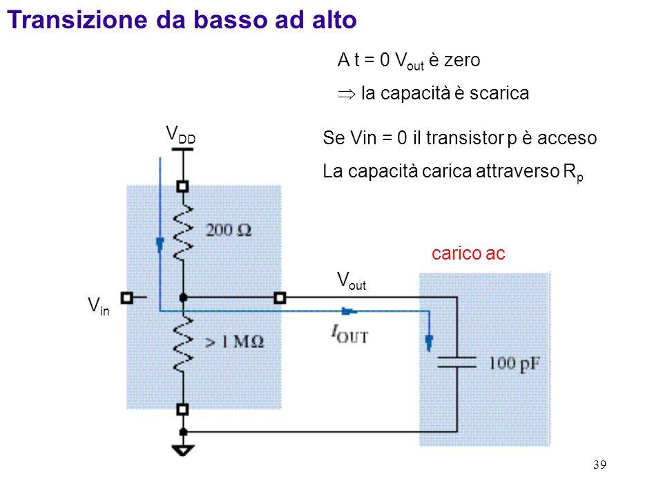 39 Transizione da basso ad alto A t = 0 V out è zero la capacità è scarica Se Vin = 0 il transistor p è acceso La capacità carica attraverso R p V DD