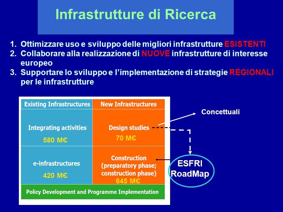 Infrastrutture di Ricerca 1.Ottimizzare uso e sviluppo delle migliori infrastrutture ESISTENTI 2.Collaborare alla realizzazione di NUOVE infrastruttur