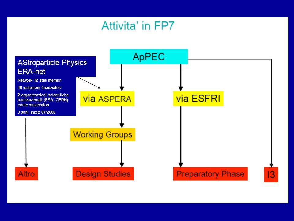 AStroparticle Physics ERA-net Network 12 stati membri 16 istituzioni finanziatrici 2 organizzazioni scientifiche transnazionali (ESA, CERN) come osser