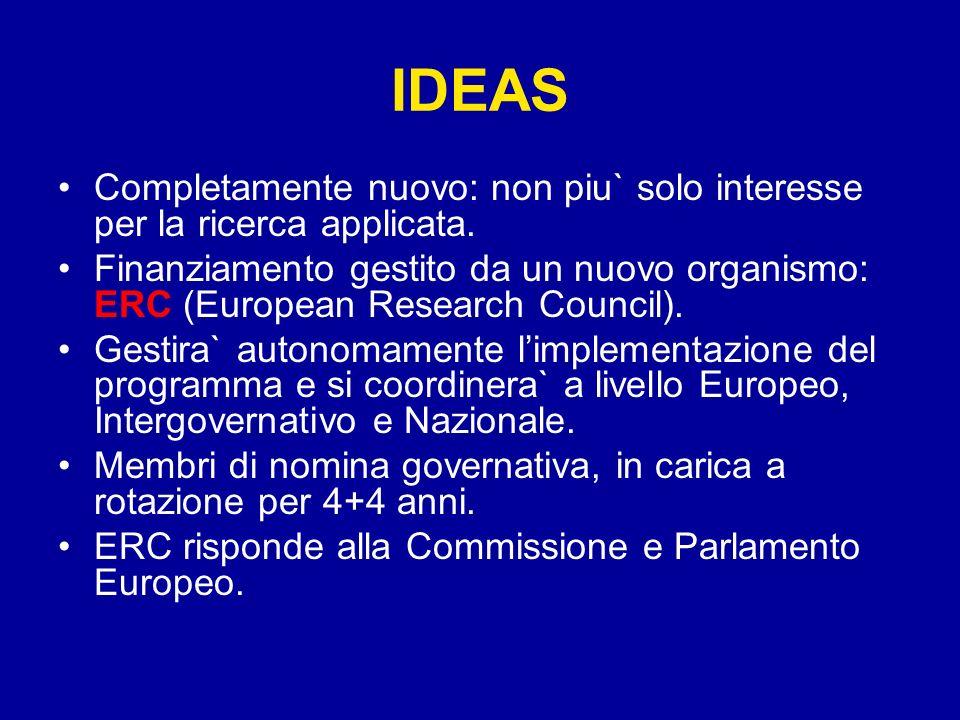 IDEAS Completamente nuovo: non piu` solo interesse per la ricerca applicata. Finanziamento gestito da un nuovo organismo: ERC (European Research Counc