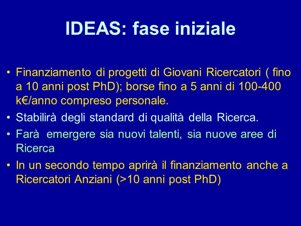 IDEAS: fase iniziale Finanziamento di progetti di Giovani Ricercatori ( fino a 10 anni post PhD); borse fino a 5 anni di 100-400 k/anno compreso perso