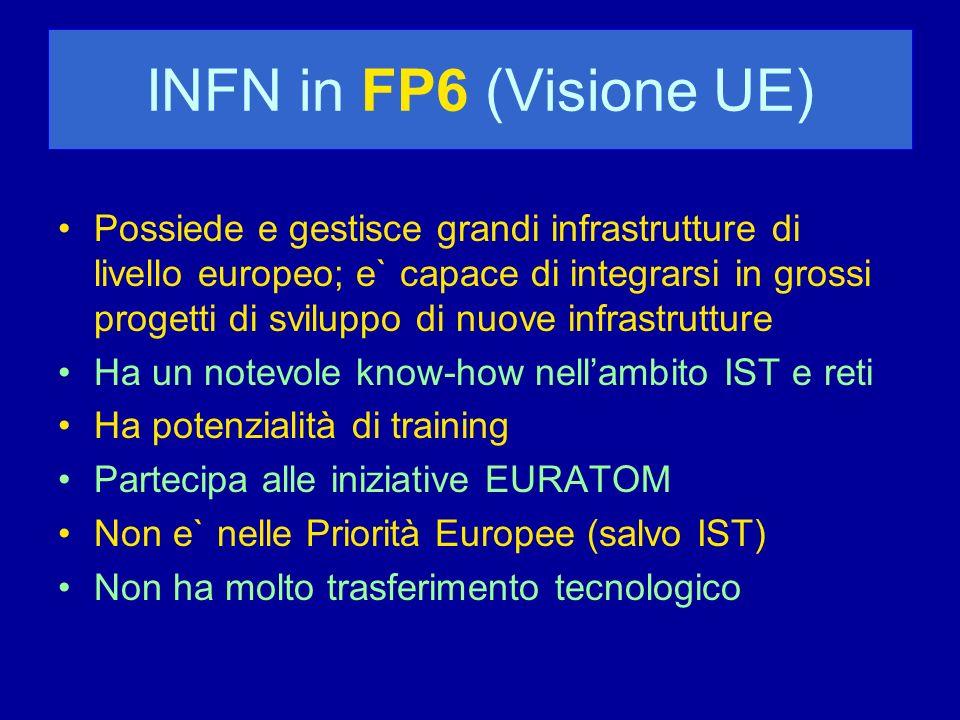 INFN in FP6 (Visione UE) Possiede e gestisce grandi infrastrutture di livello europeo; e` capace di integrarsi in grossi progetti di sviluppo di nuove