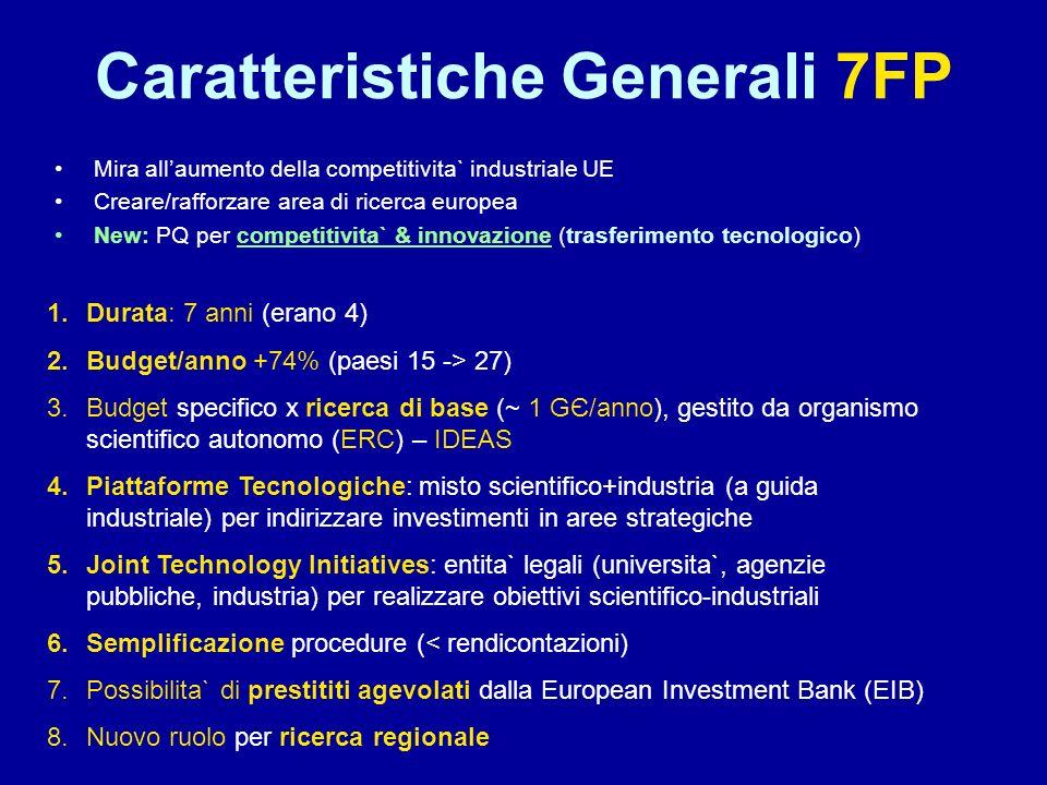 Caratteristiche Generali 7FP Mira allaumento della competitivita` industriale UE Creare/rafforzare area di ricerca europea New: PQ per competitivita`