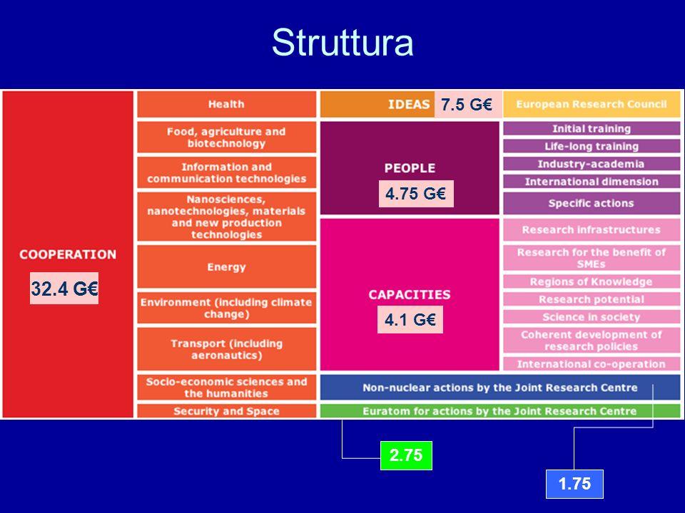 Technology Platforms http://cordis.europa.eu/technology-platforms/ 1.Comunità di Industrie, Centri di ricerca ed Enti finanziatori pubblici, interessati ad uno specifico campo di innovazione scientifico-tecnologica.