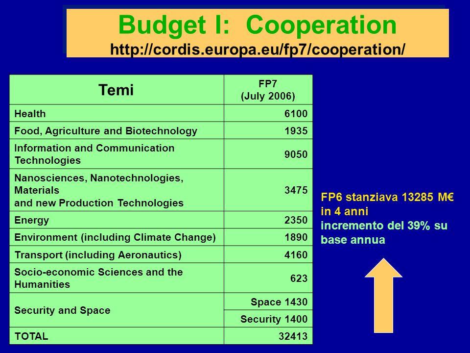 Cooperation: linteresse per lINFN Solo Information and Communication Technology riguarda direttamente le attività INFN.