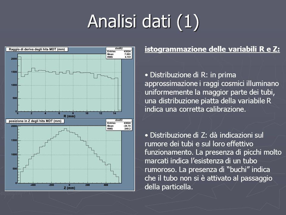 Analisi dati (1) istogrammazione delle variabili R e Z: Distribuzione di R: in prima approssimazione i raggi cosmici illuminano uniformemente la maggi