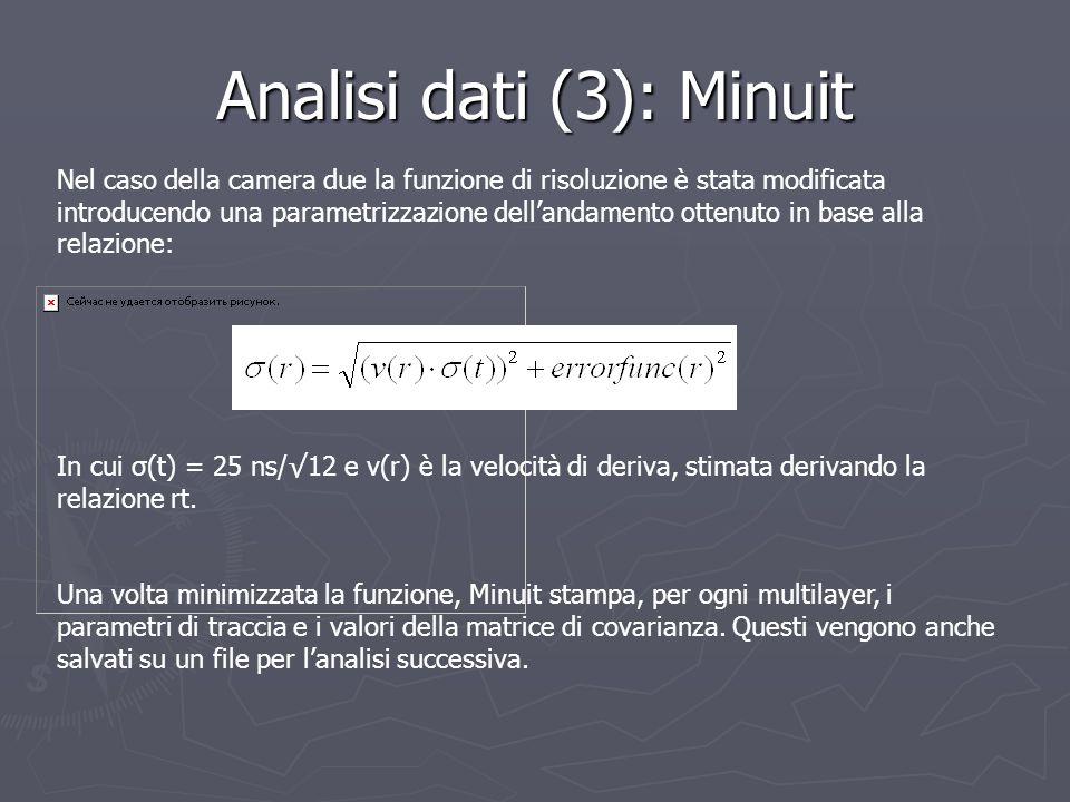 Analisi dati (3): Minuit Nel caso della camera due la funzione di risoluzione è stata modificata introducendo una parametrizzazione dellandamento otte