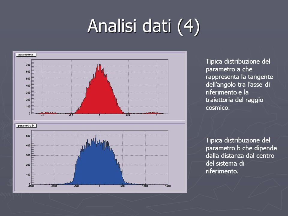 Analisi dati (4) Tipica distribuzione del parametro a che rappresenta la tangente dellangolo tra lasse di riferimento e la traiettoria del raggio cosm
