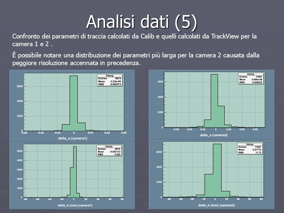 Analisi dati (5) Confronto dei parametri di traccia calcolati da Calib e quelli calcolati da TrackView per la camera 1 e 2. È possibile notare una dis