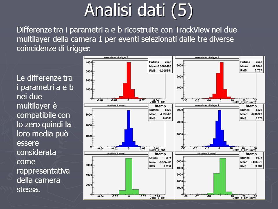 Analisi dati (5) Differenze tra i parametri a e b ricostruite con TrackView nei due multilayer della camera 1 per eventi selezionati dalle tre diverse