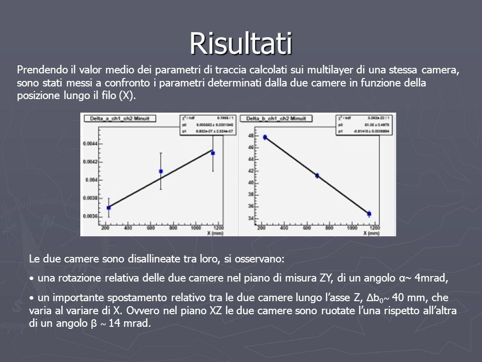 Risultati Prendendo il valor medio dei parametri di traccia calcolati sui multilayer di una stessa camera, sono stati messi a confronto i parametri de