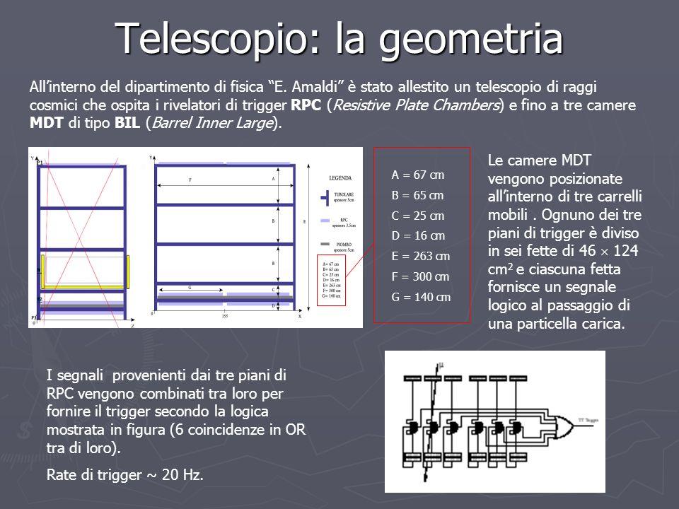 Telescopio: la geometria Allinterno del dipartimento di fisica E. Amaldi è stato allestito un telescopio di raggi cosmici che ospita i rivelatori di t