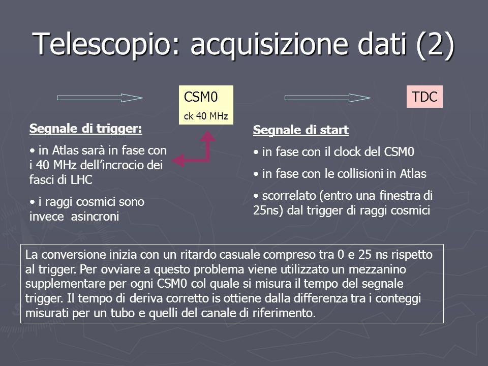 Telescopio: acquisizione dati (2) CSM0 ck 40 MHz TDC Segnale di start in fase con il clock del CSM0 in fase con le collisioni in Atlas scorrelato (ent