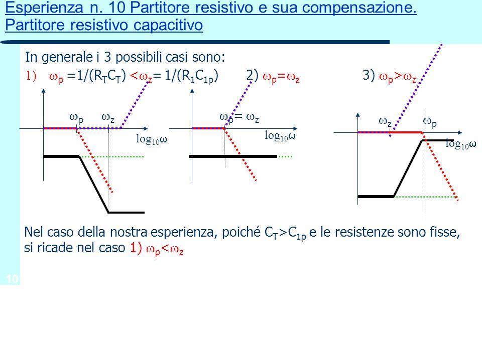 10 Esperienza n. 10 Partitore resistivo e sua compensazione. Partitore resistivo capacitivo In generale i 3 possibili casi sono: p =1/(R T C T ) z z p