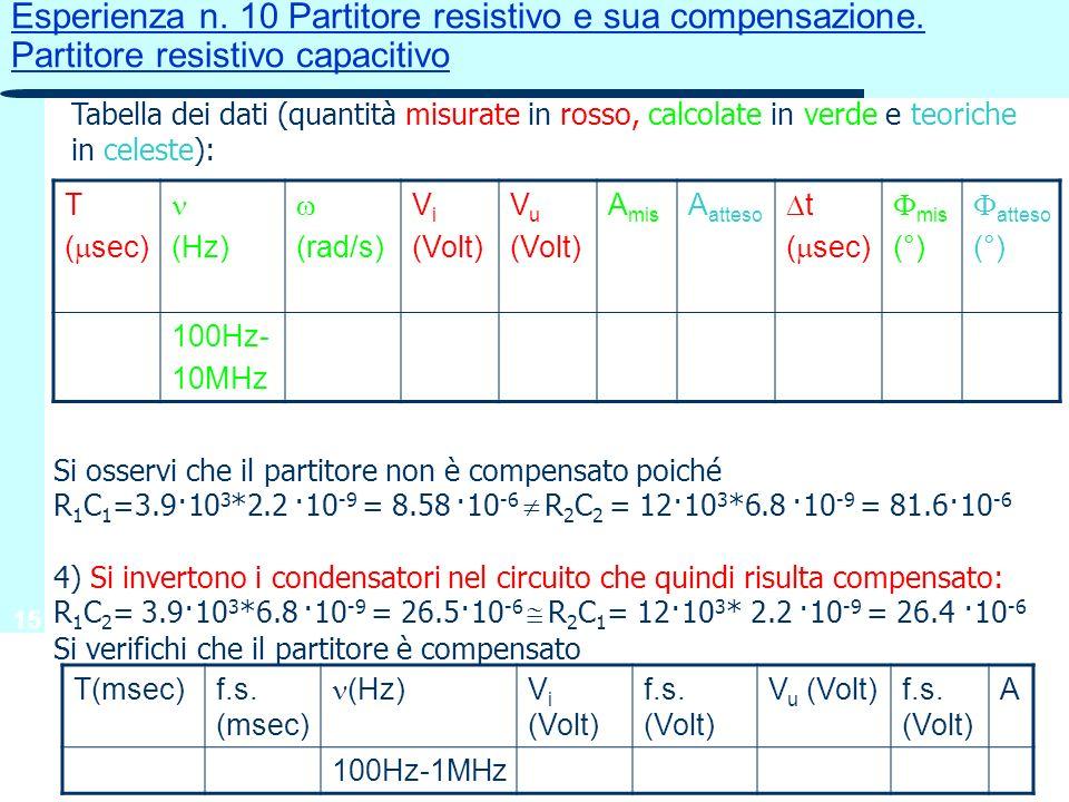15 Esperienza n. 10 Partitore resistivo e sua compensazione. Partitore resistivo capacitivo T ( sec) (Hz) (rad/s) V i (Volt) V u (Volt) A mis A atteso