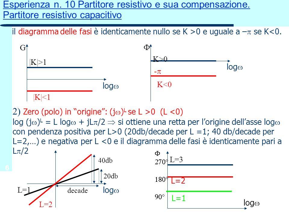 6 Esperienza n. 10 Partitore resistivo e sua compensazione. Partitore resistivo capacitivo il diagramma delle fasi è identicamente nullo se K >0 e ugu