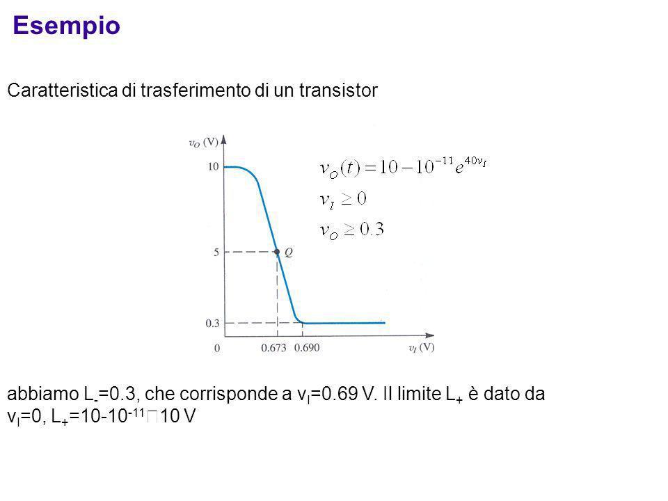 Caratteristica di trasferimento di un transistor abbiamo L - =0.3, che corrisponde a v I =0.69 V. Il limite L + è dato da v I =0, L + =10-10 -11 10 V