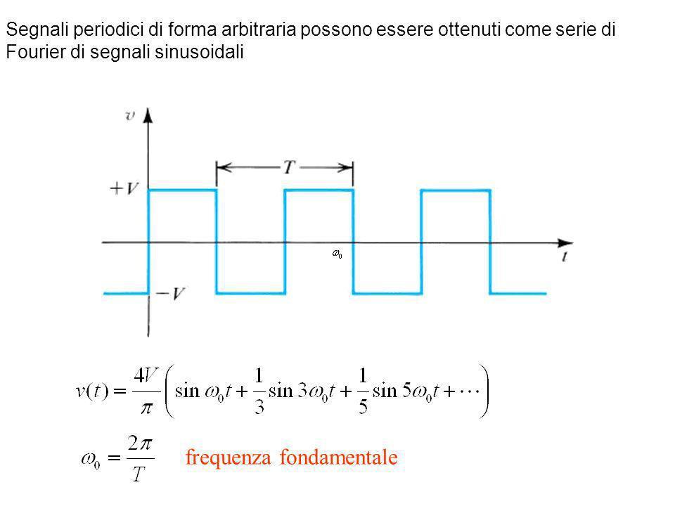 Segnali periodici di forma arbitraria possono essere ottenuti come serie di Fourier di segnali sinusoidali frequenza fondamentale