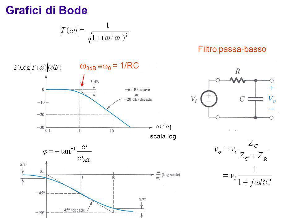 3dB 0 = 1/RC Filtro passa-basso Grafici di Bode scala log
