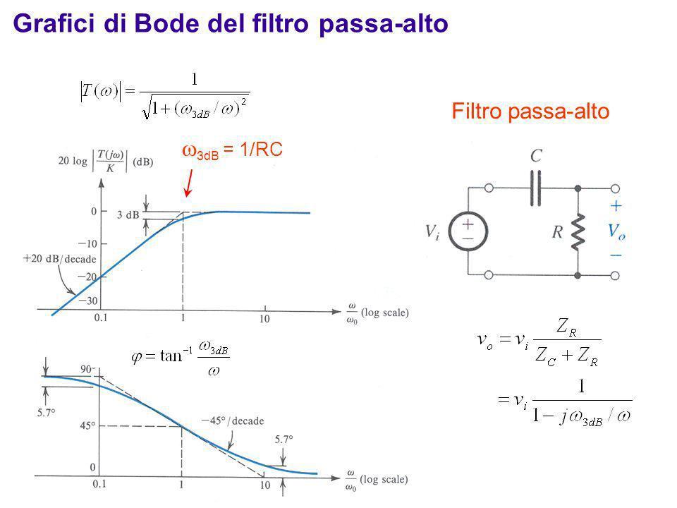 3dB = 1/RC Filtro passa-alto Grafici di Bode del filtro passa-alto