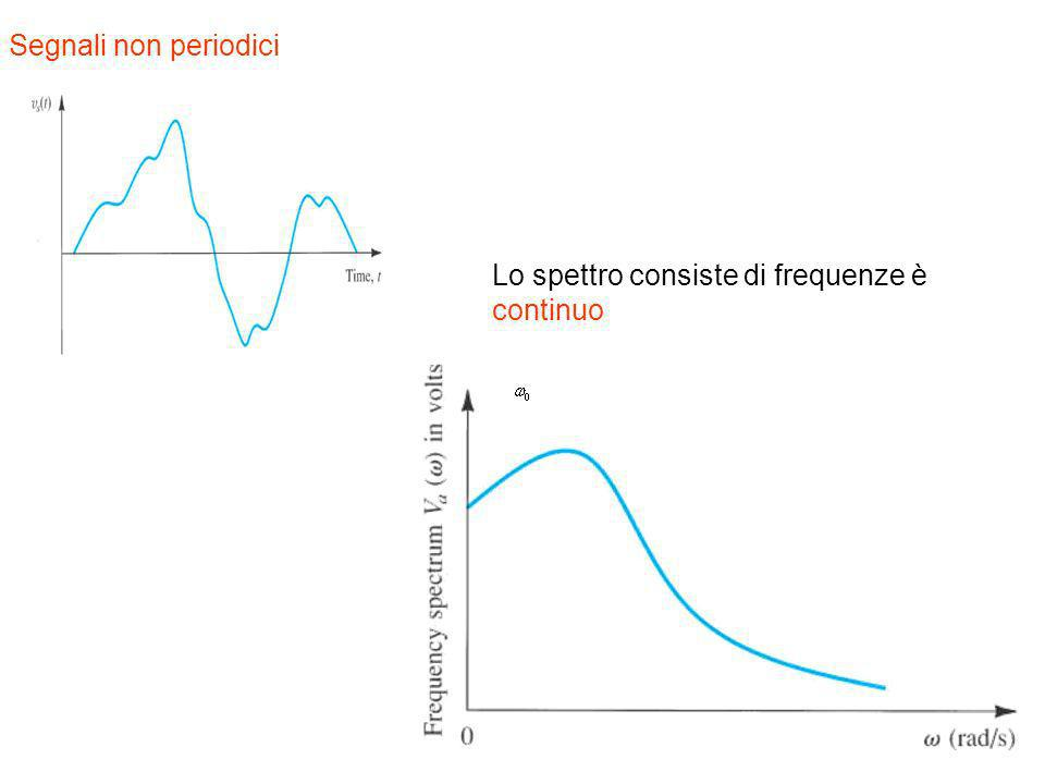 Segnali non periodici Lo spettro consiste di frequenze è continuo
