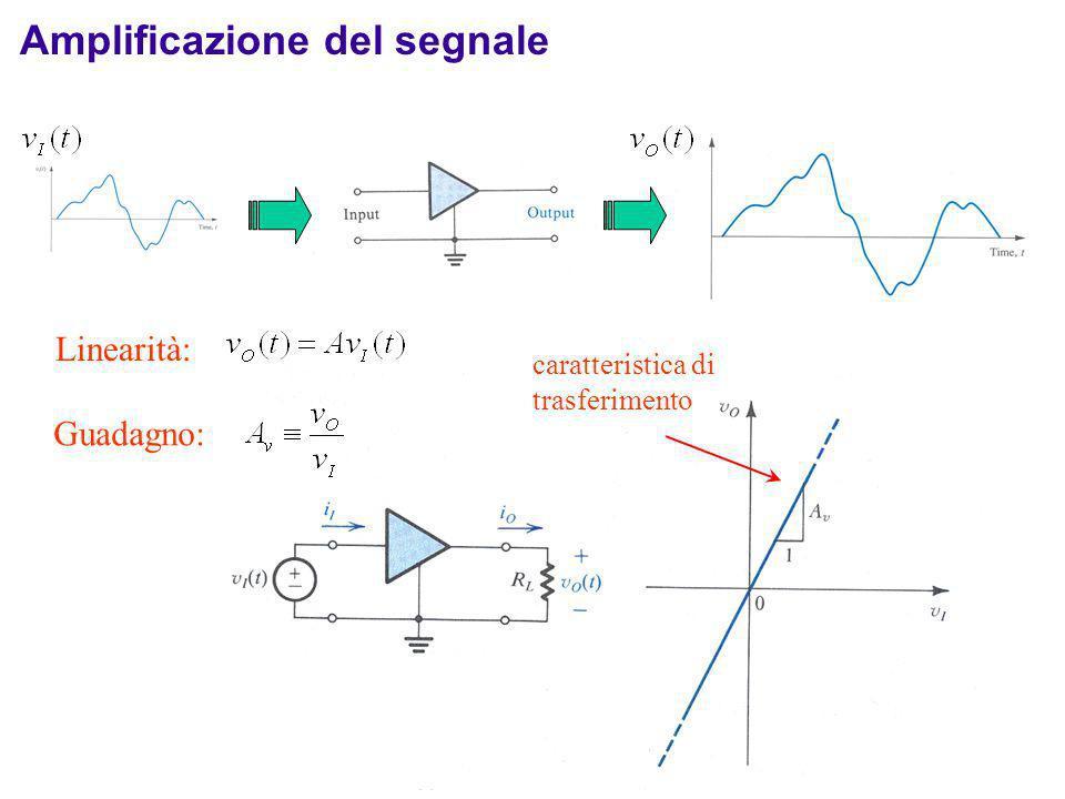 La necessità dellamplificazione Esempio: segnali prodotti da rivelatori di particelle Spesso lampiezza (e la potenza) del segnale è piccola