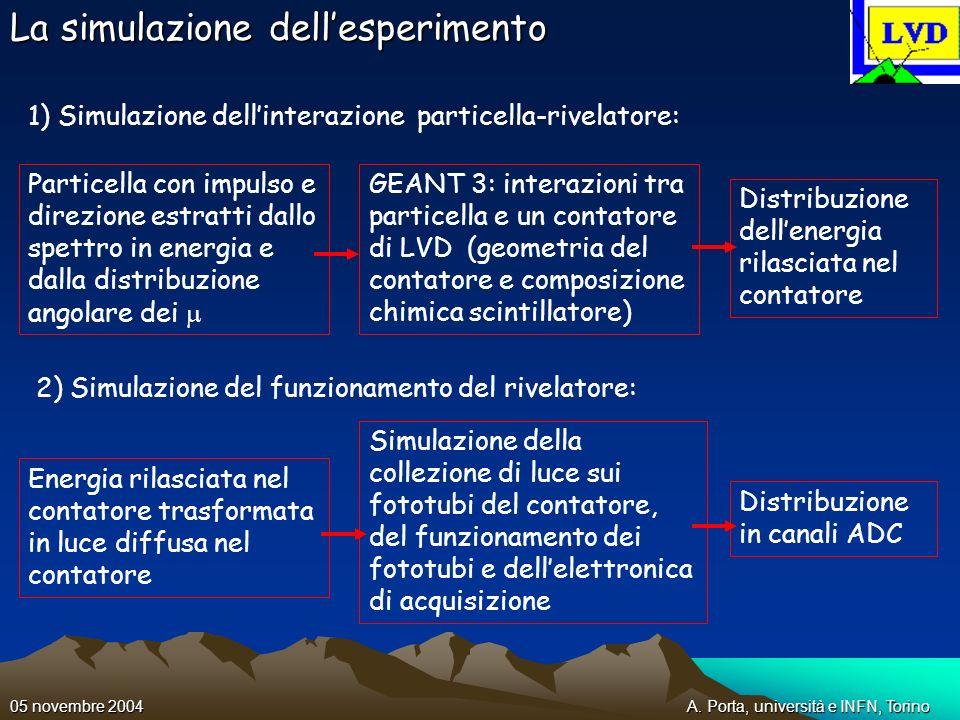 A. Porta, università e INFN, Torino05 novembre 2004 La simulazione dellesperimento Particella con impulso e direzione estratti dallo spettro in energi