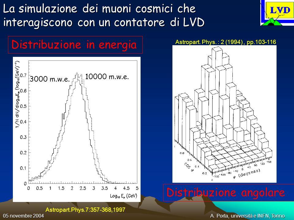 A. Porta, università e INFN, Torino05 novembre 2004 La simulazione dei muoni cosmici che interagiscono con un contatore di LVD Distribuzione angolare