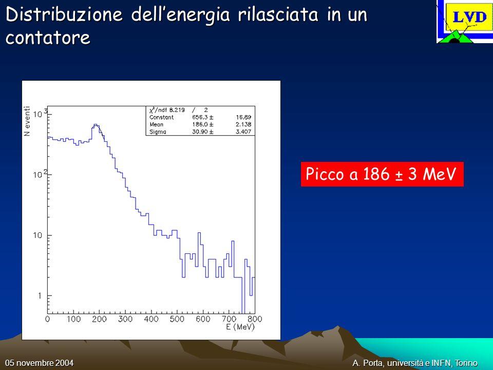 A. Porta, università e INFN, Torino05 novembre 2004 Distribuzione dellenergia rilasciata in un contatore Picco a 186 ± 3 MeV