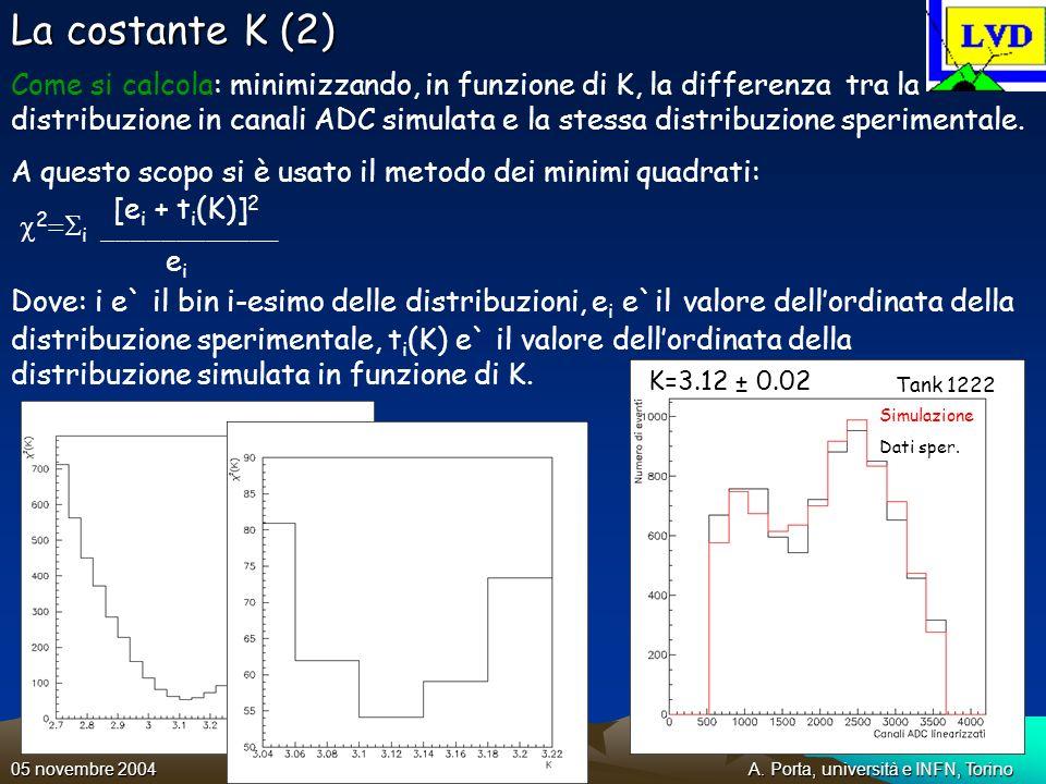 A. Porta, università e INFN, Torino05 novembre 2004 La costante K (2) Come si calcola: minimizzando, in funzione di K, la differenza tra la distribuzi