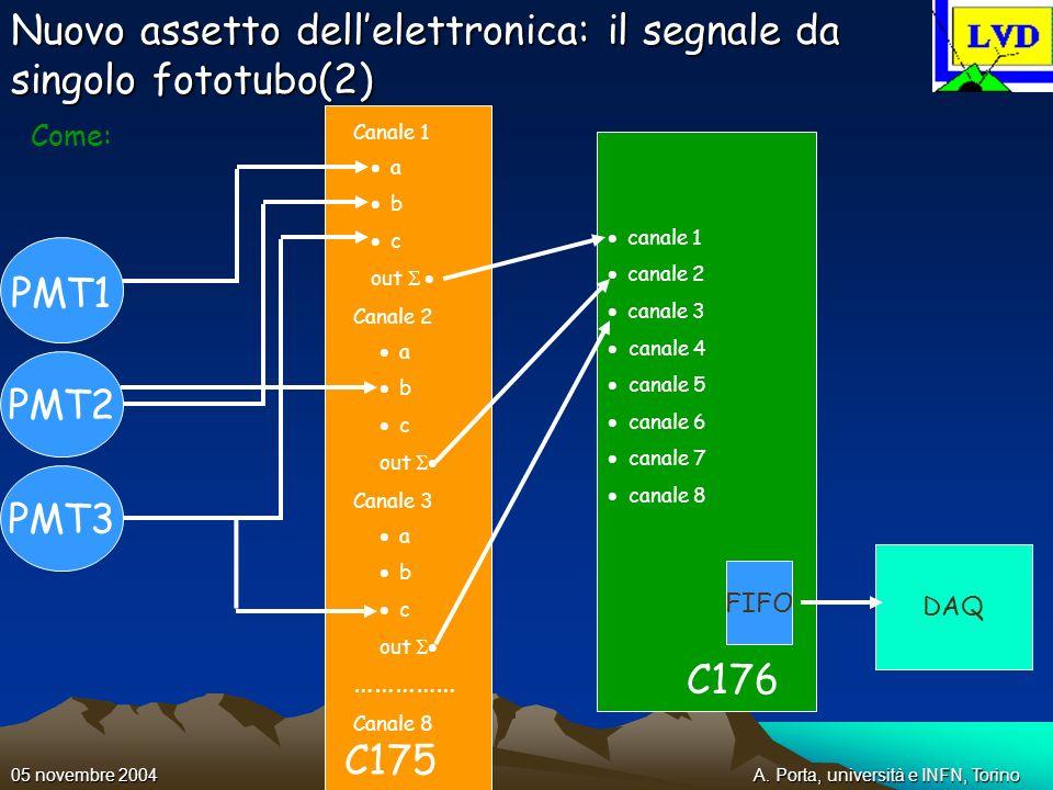 A. Porta, università e INFN, Torino05 novembre 2004 canale 1 canale 2 canale 3 canale 4 canale 5 canale 6 canale 7 canale 8 Nuovo assetto dellelettron