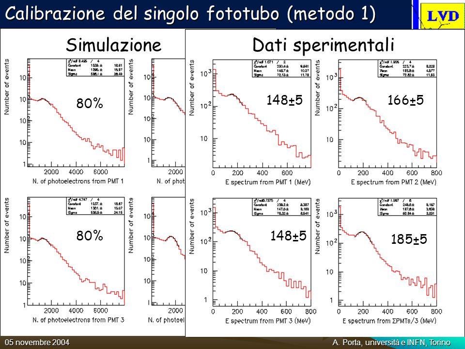 A. Porta, università e INFN, Torino05 novembre 2004 A causa di effetti geometrici i tre singoli fototubi vedono il picco dovuto ai muoni cosmici a ene