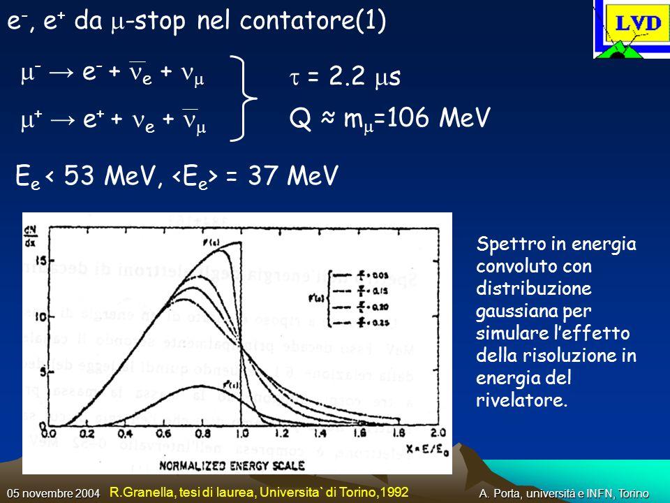 A. Porta, università e INFN, Torino05 novembre 2004 e -, e + da -stop nel contatore(1) - e - + e + + e + + e + = 2.2 s Q m =106 MeV E e = 37 MeV Spett