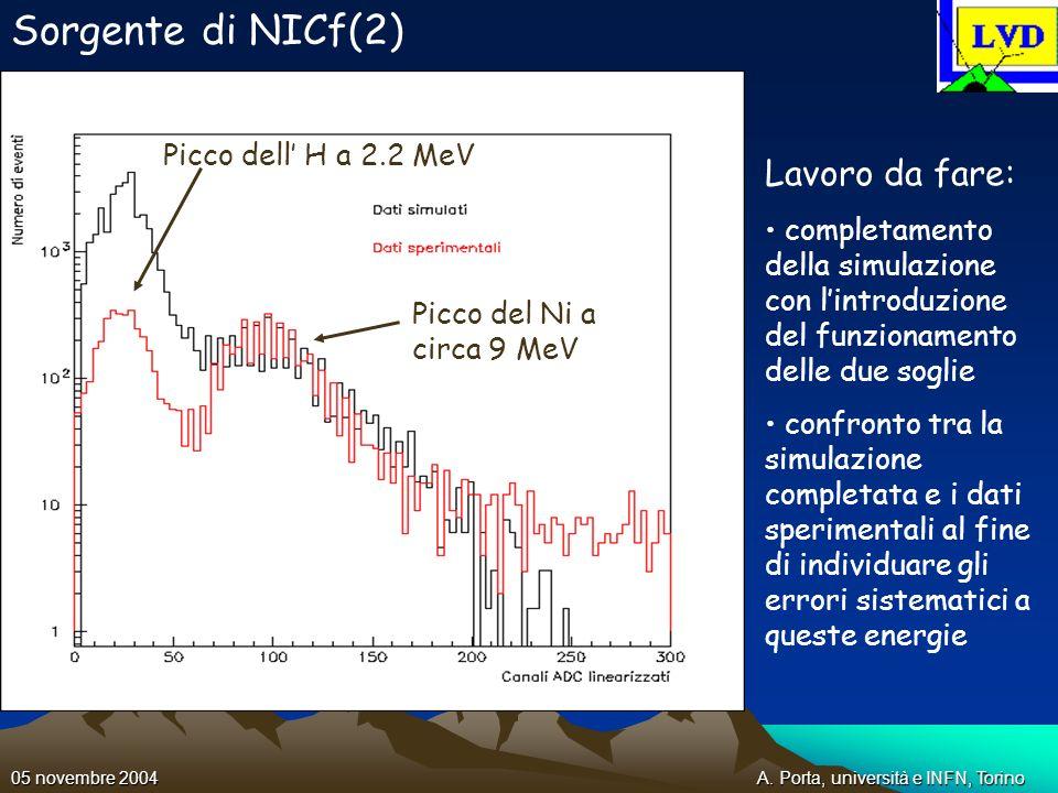A. Porta, università e INFN, Torino05 novembre 2004 Sorgente di NICf(2) Picco del Ni a circa 9 MeV Picco dell H a 2.2 MeV Lavoro da fare: completament