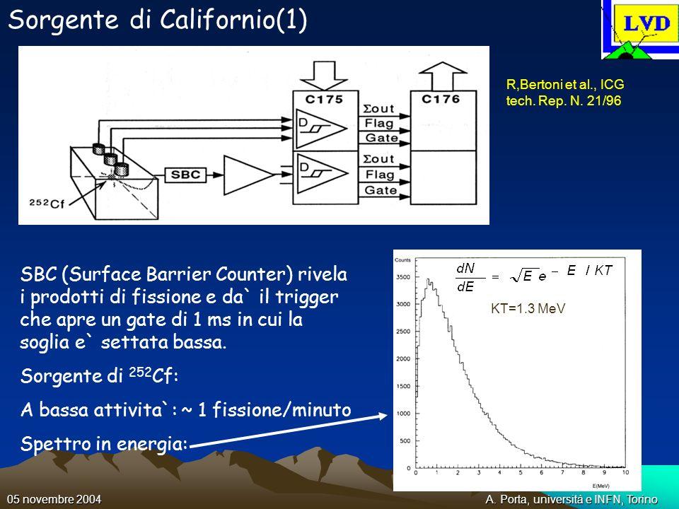 A. Porta, università e INFN, Torino05 novembre 2004 Sorgente di Californio(1) SBC (Surface Barrier Counter) rivela i prodotti di fissione e da` il tri