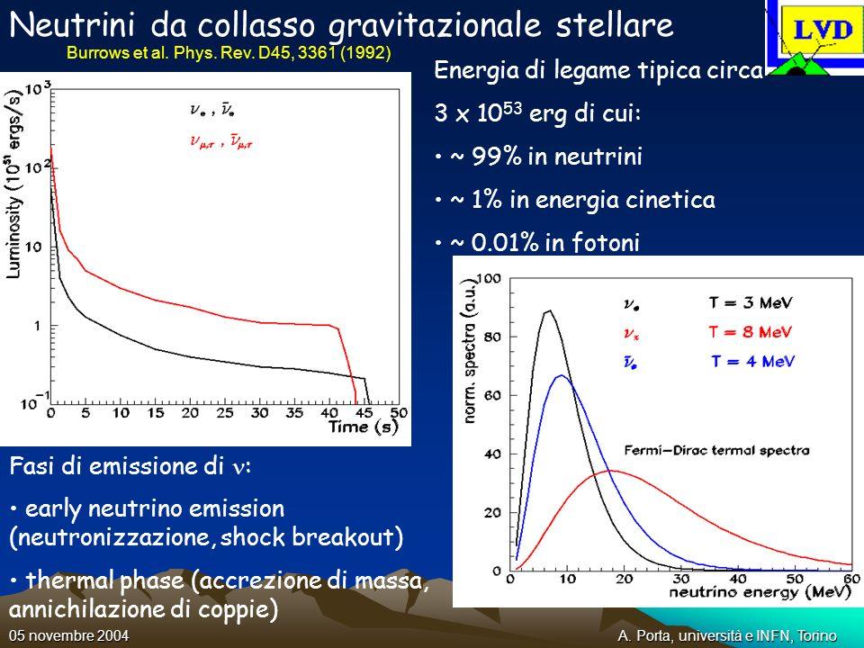 A. Porta, università e INFN, Torino05 novembre 2004 Neutrini da collasso gravitazionale stellare Fasi di emissione di : early neutrino emission (neutr