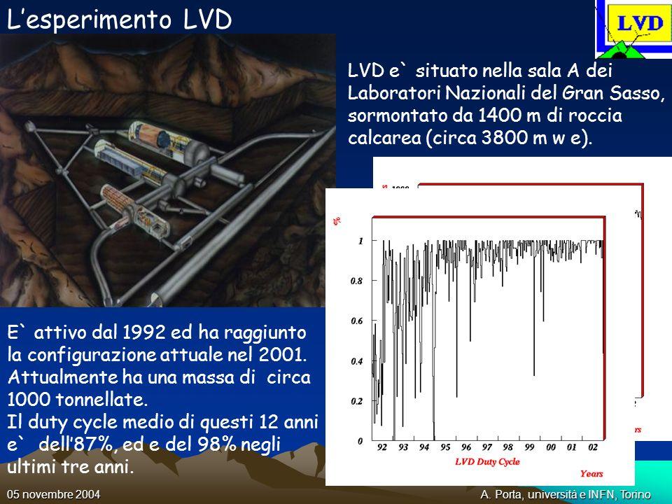A. Porta, università e INFN, Torino05 novembre 2004 Lesperimento LVD LVD e` situato nella sala A dei Laboratori Nazionali del Gran Sasso, sormontato d